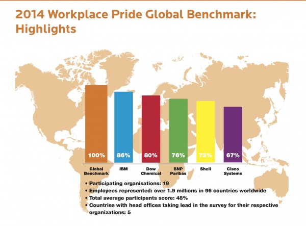 Benchmark-Report-Highlights